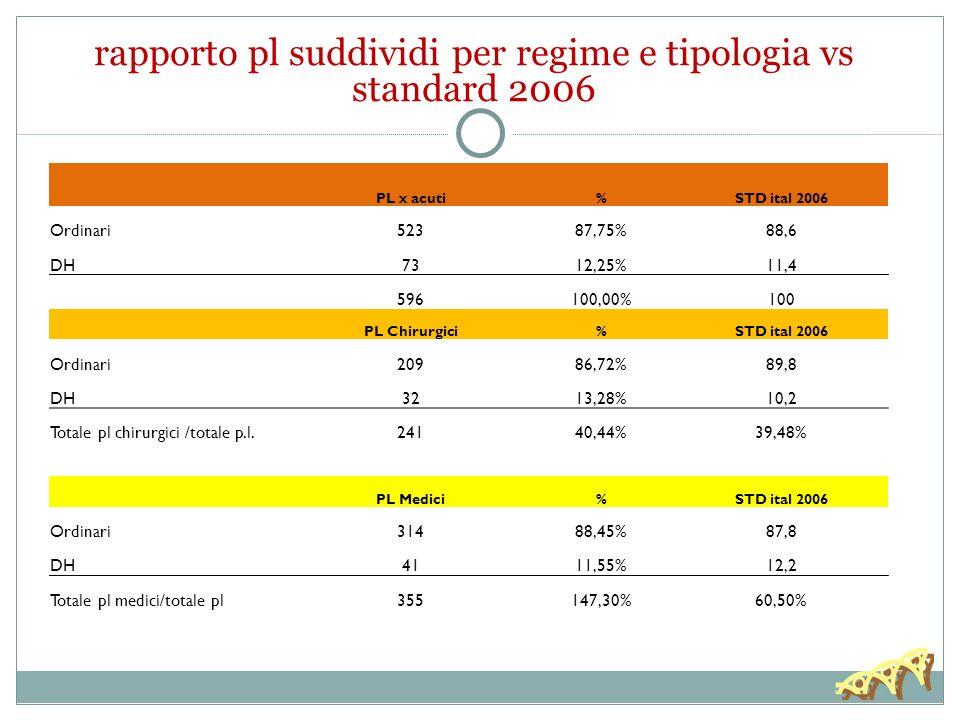rapporto pl suddividi per regime e tipologia vs standard 2006
