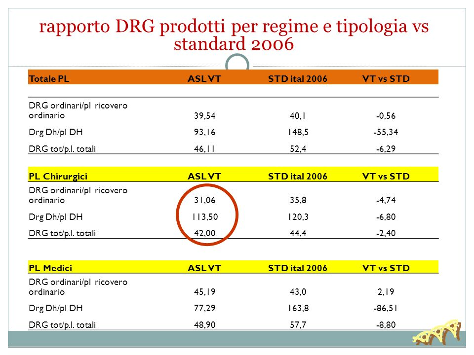 rapporto DRG prodotti per regime e tipologia vs standard 2006