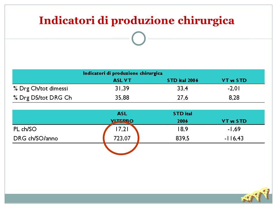 Indicatori di produzione chirurgica