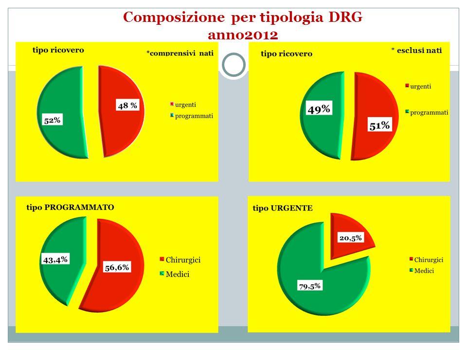 Composizione per tipologia DRG anno2012