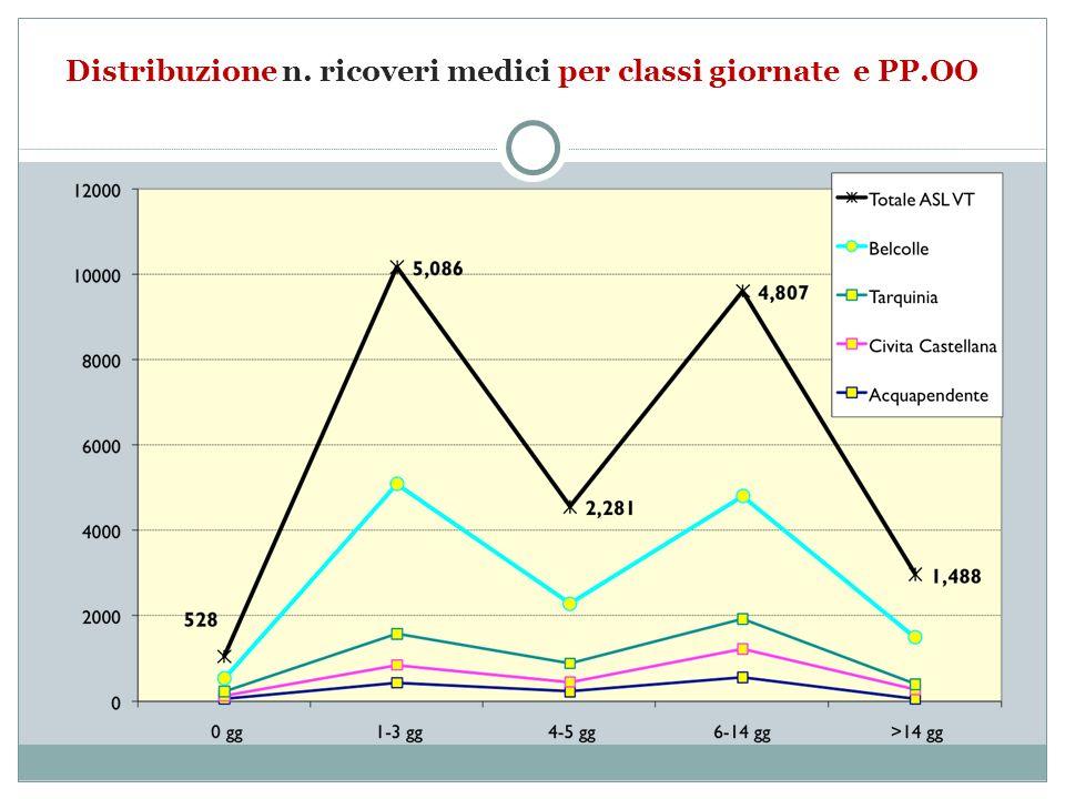 Distribuzione n. ricoveri medici per classi giornate e PP.OO