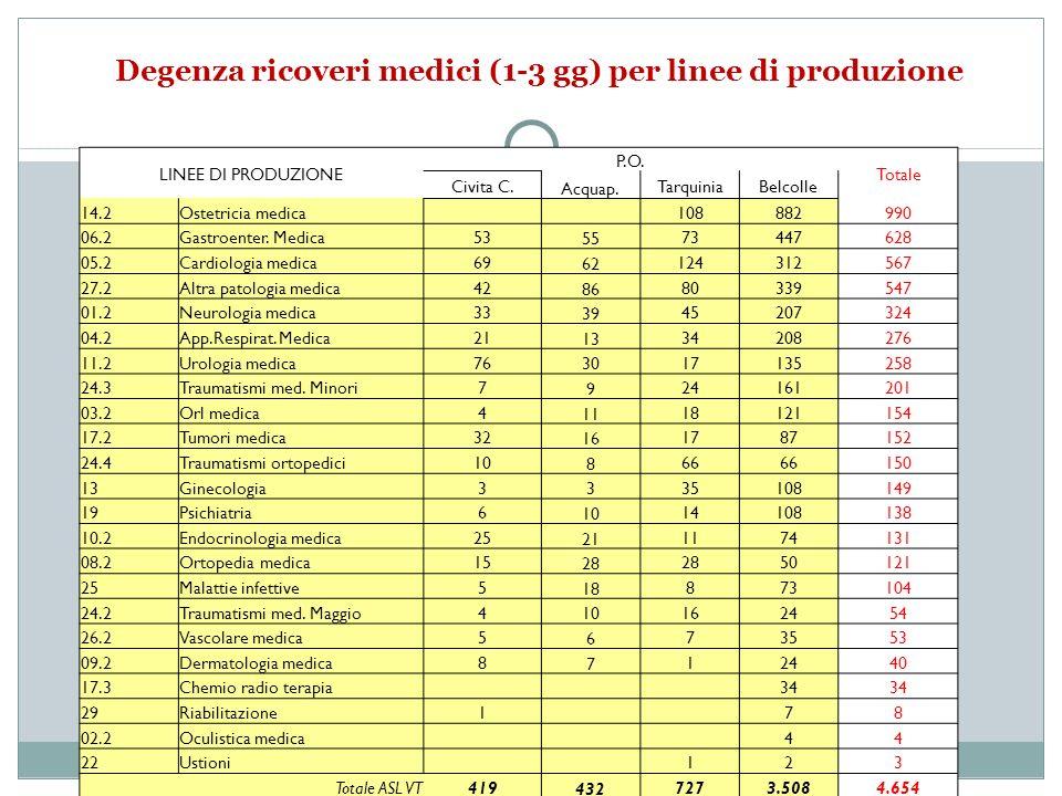 Degenza ricoveri medici (1-3 gg) per linee di produzione