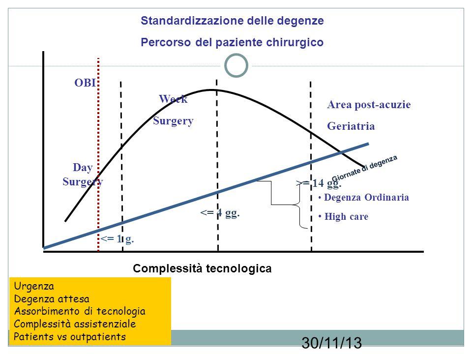 Standardizzazione delle degenze Percorso del paziente chirurgico