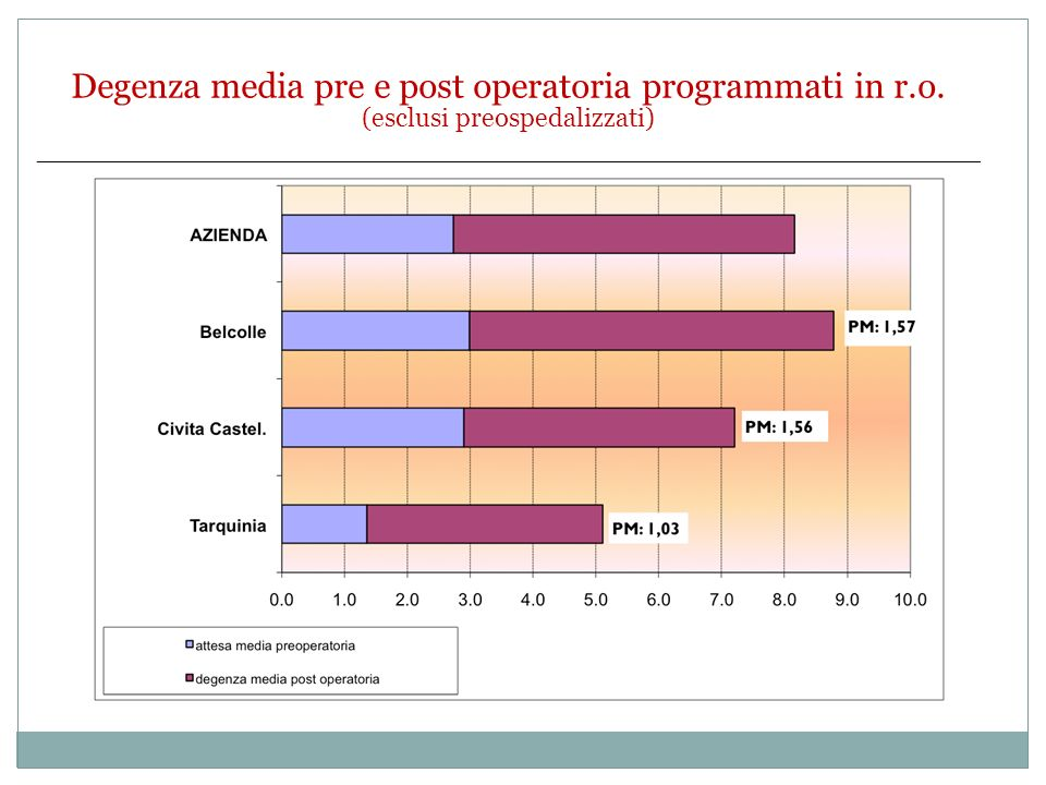 30/11/13 Degenza media pre e post operatoria programmati in r.o. (esclusi preospedalizzati)