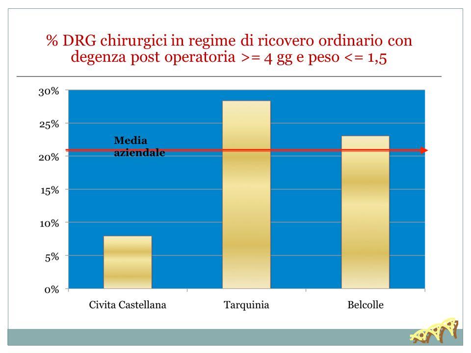 30/11/13 % DRG chirurgici in regime di ricovero ordinario con degenza post operatoria >= 4 gg e peso <= 1,5.