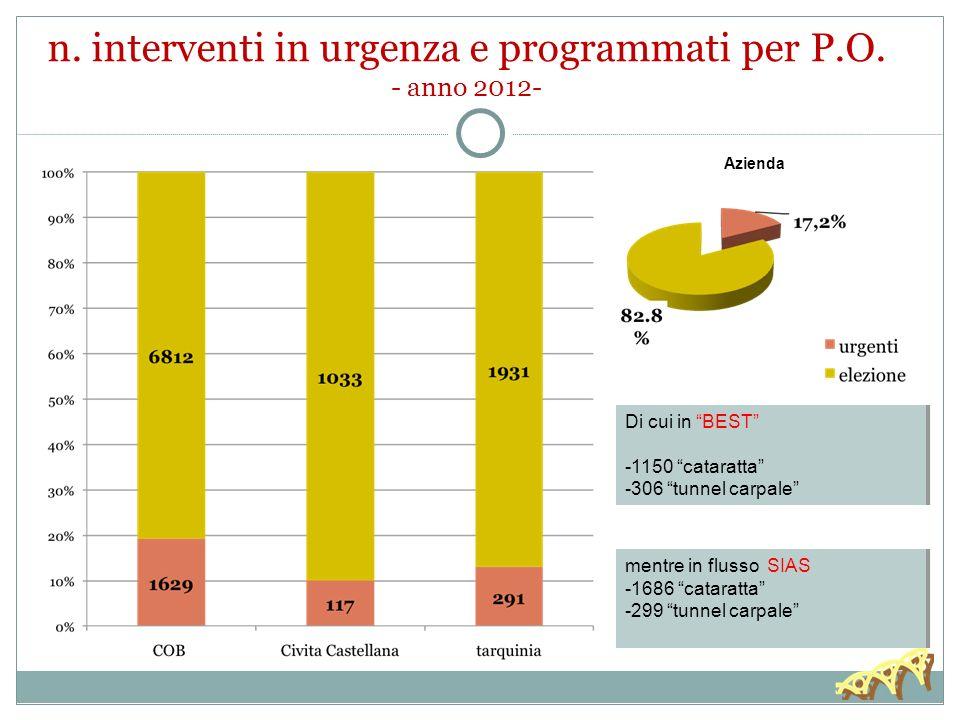 n. interventi in urgenza e programmati per P.O. - anno 2012-
