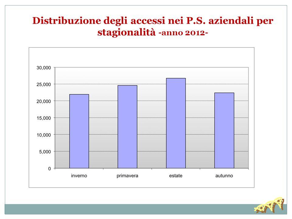 30/11/13 Distribuzione degli accessi nei P.S. aziendali per stagionalità -anno 2012-