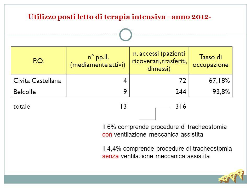 Utilizzo posti letto di terapia intensiva –anno 2012-