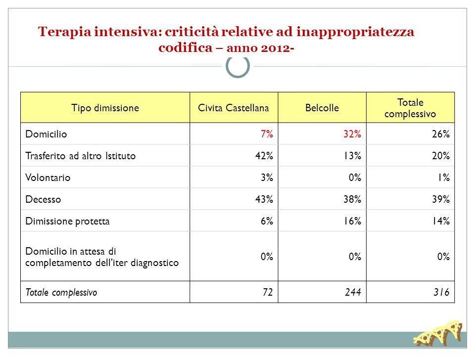 30/11/13 Terapia intensiva: criticità relative ad inappropriatezza codifica – anno 2012- Tipo dimissione.