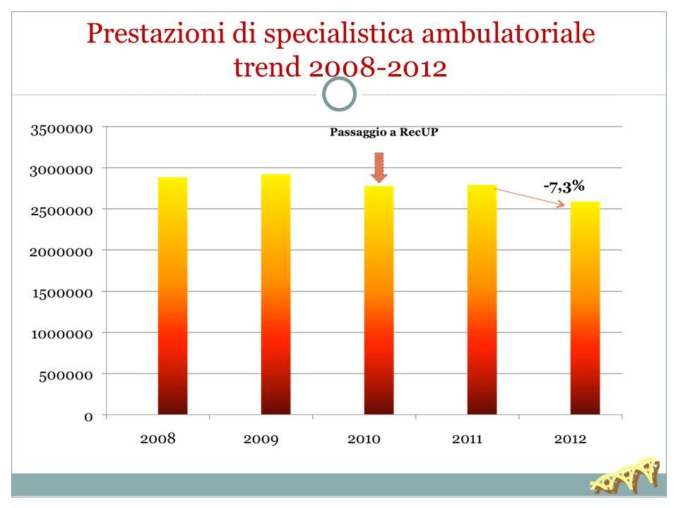 Prestazioni di specialistica ambulatoriale trend 2008-2012