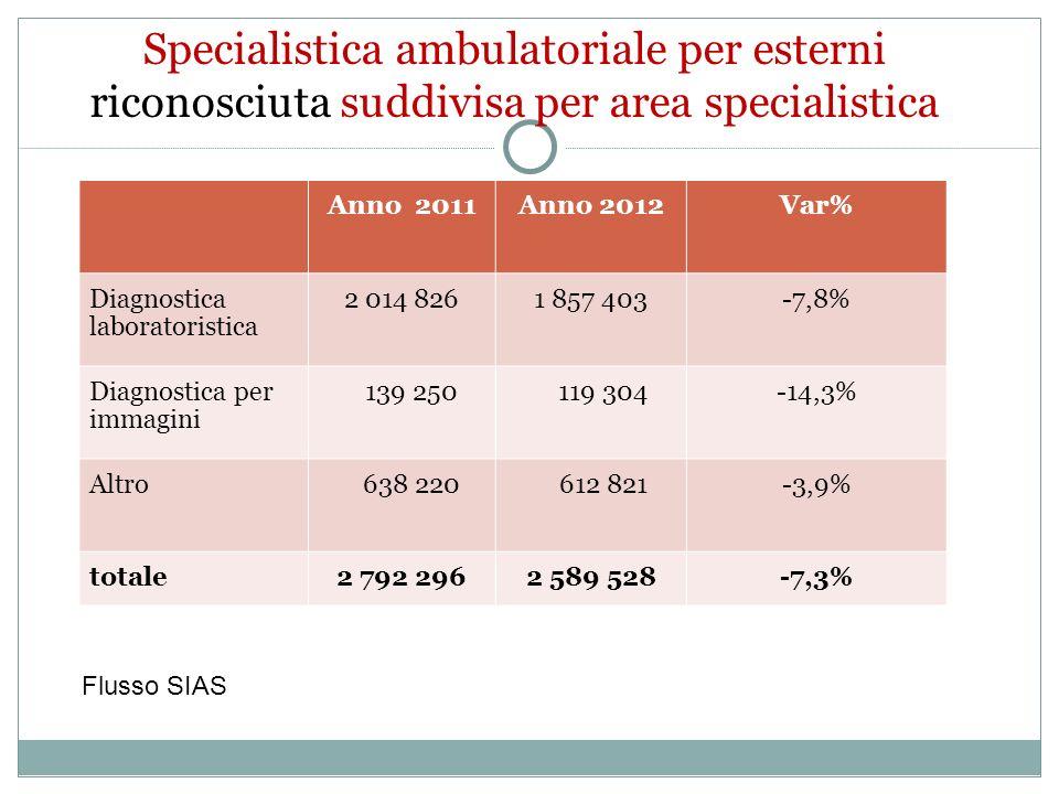 30/11/13 Specialistica ambulatoriale per esterni riconosciuta suddivisa per area specialistica. Anno 2011.