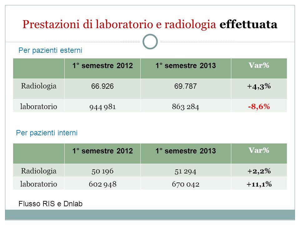 Prestazioni di laboratorio e radiologia effettuata