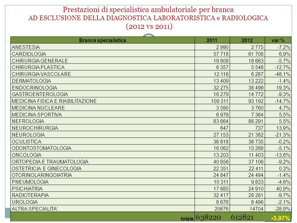 Prestazioni di specialistica ambulatoriale per branca AD ESCLUSIONE DELLA DIAGNOSTICA LABORATORISTICA e RADIOLOGICA (2012 vs 2011)