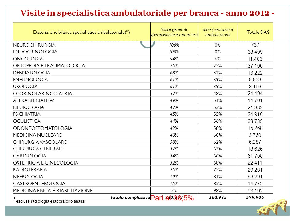 Visite in specialistica ambulatoriale per branca - anno 2012 -