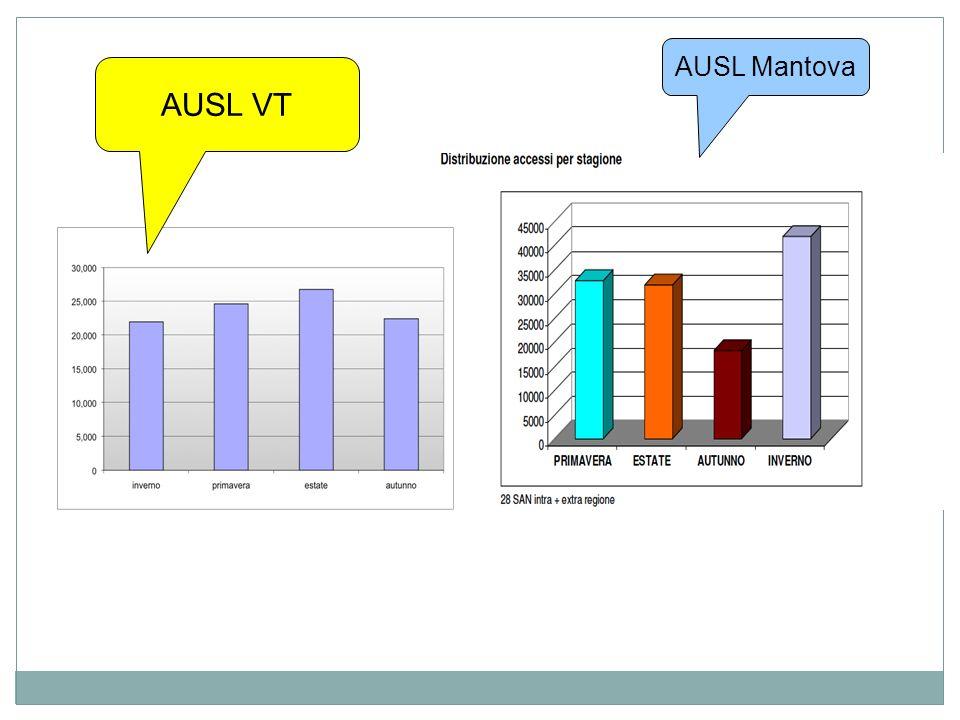 30/11/13 AUSL Mantova AUSL VT