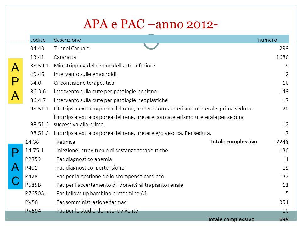 APA e PAC –anno 2012- APA PAC codice descrizione numero 04.43