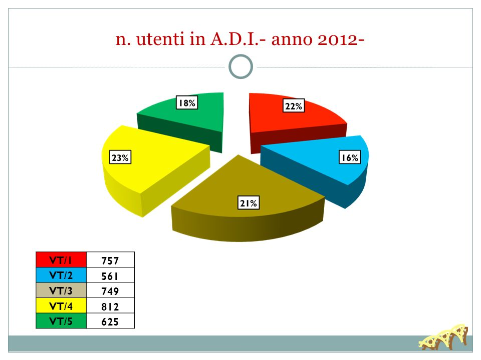 n. utenti in A.D.I.- anno 2012- 757 VT/1 561 VT/2 749 VT/3 812 VT/4