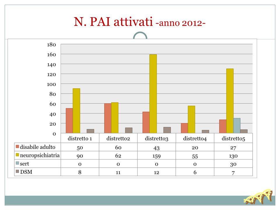 30/11/13 N. PAI attivati -anno 2012-