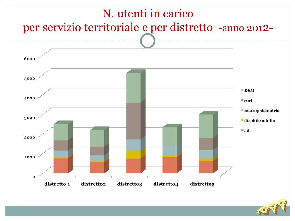 30/11/13 N. utenti in carico per servizio territoriale e per distretto -anno 2012-