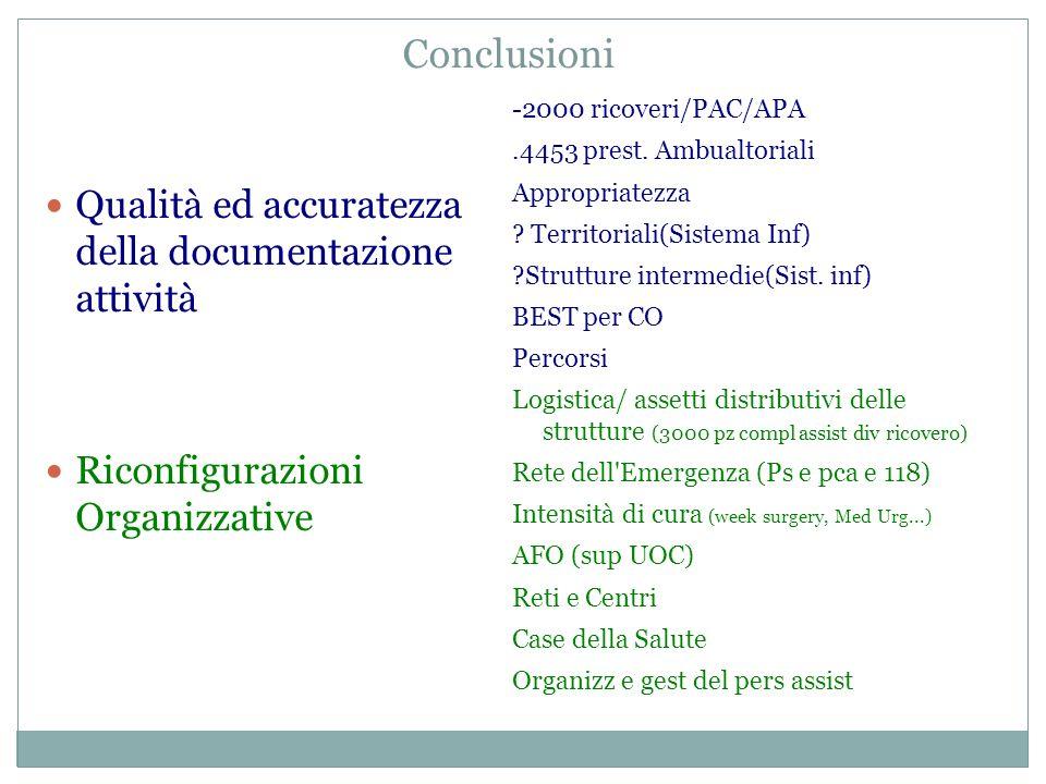 Conclusioni Qualità ed accuratezza della documentazione attività