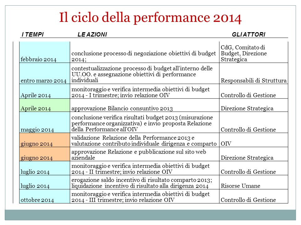 Il ciclo della performance 2014