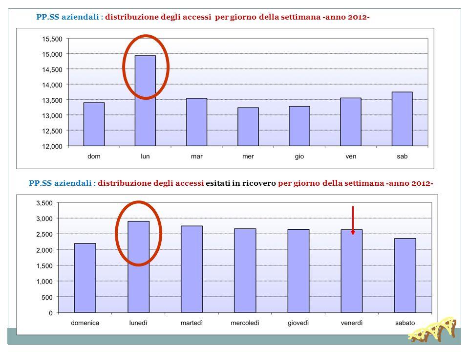 30/11/13 PP.SS aziendali : distribuzione degli accessi per giorno della settimana -anno 2012-