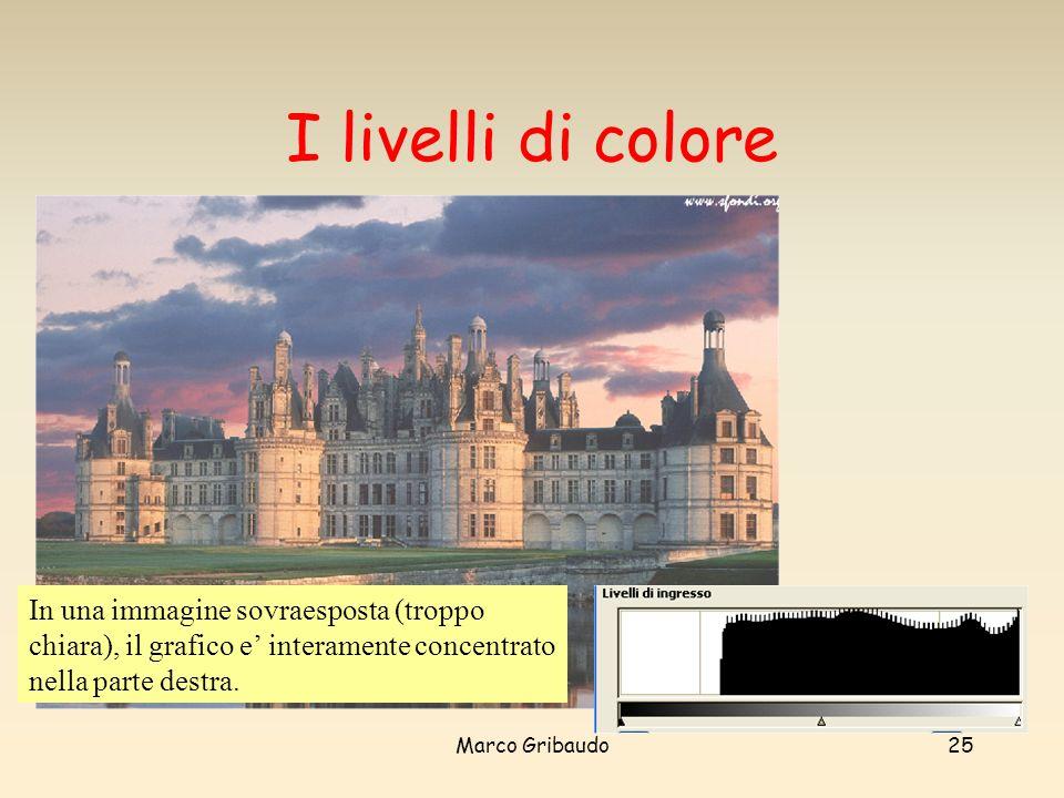 I livelli di colore In una immagine sovraesposta (troppo chiara), il grafico e' interamente concentrato nella parte destra.
