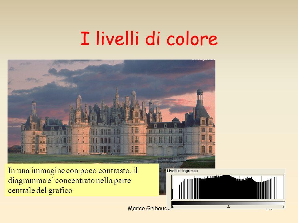 I livelli di colore In una immagine con poco contrasto, il diagramma e' concentrato nella parte centrale del grafico.