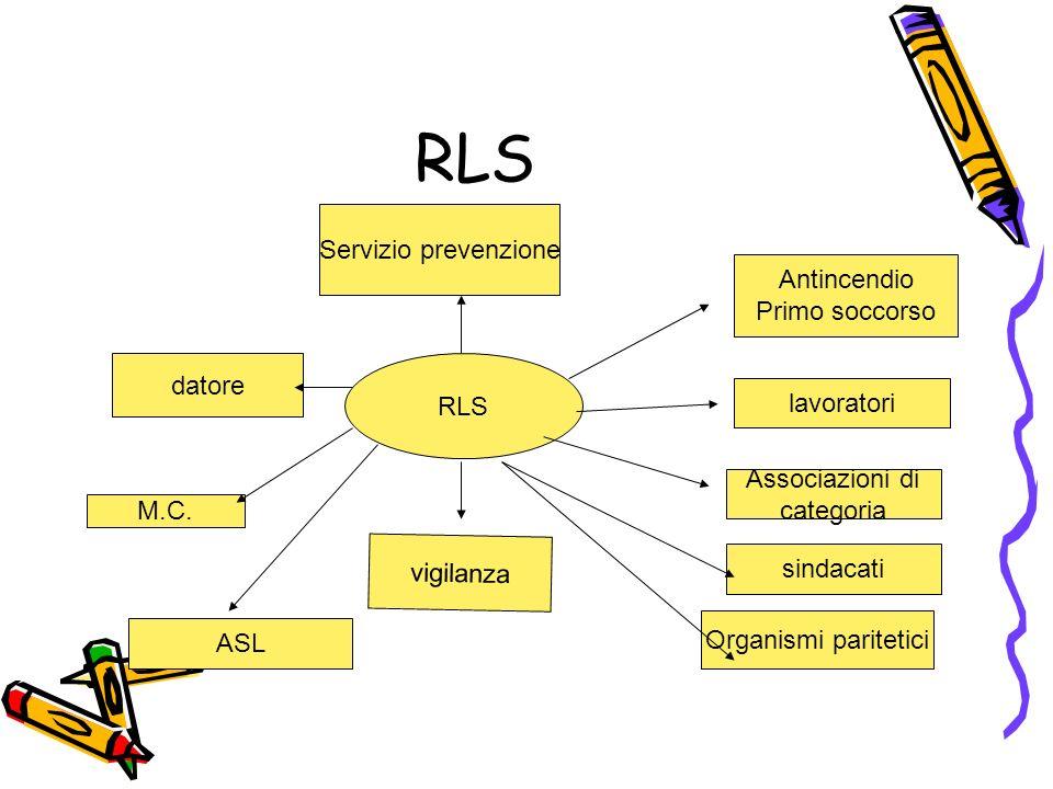 RLS Servizio prevenzione Antincendio Primo soccorso datore RLS