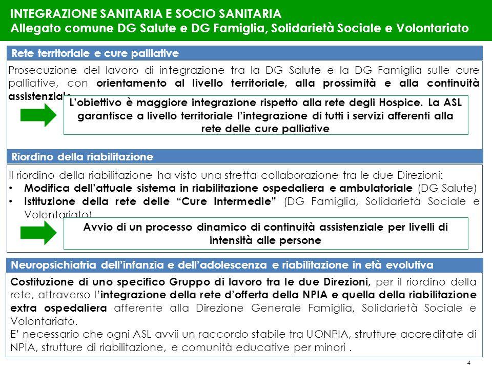INTEGRAZIONE SANITARIA E SOCIO SANITARIA