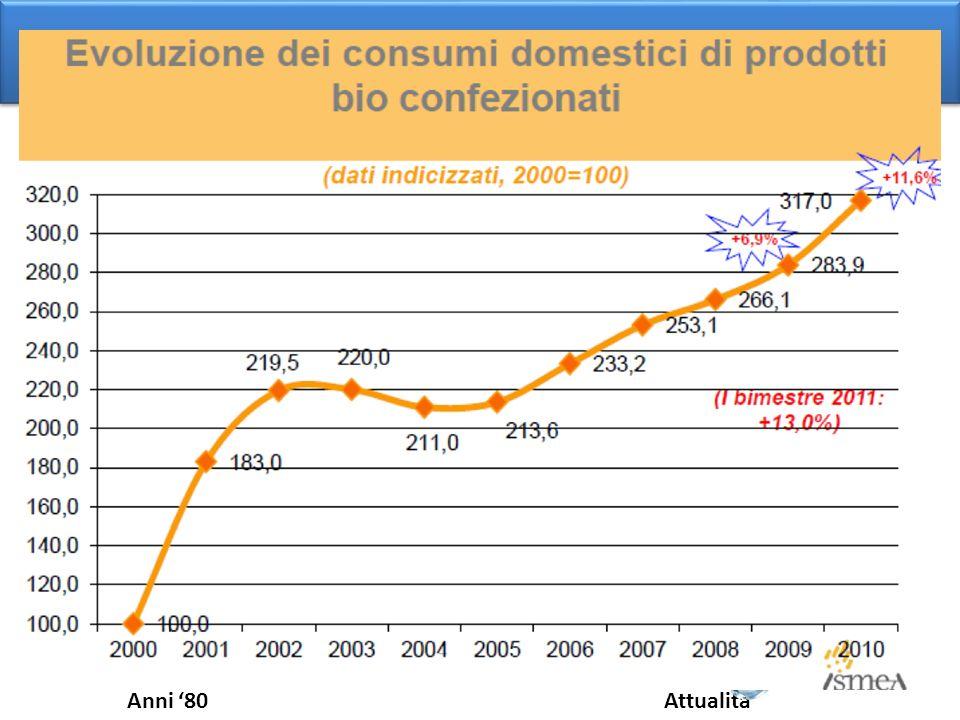 Interesse verso questioni ambientali Sostegno alla produzione fisica