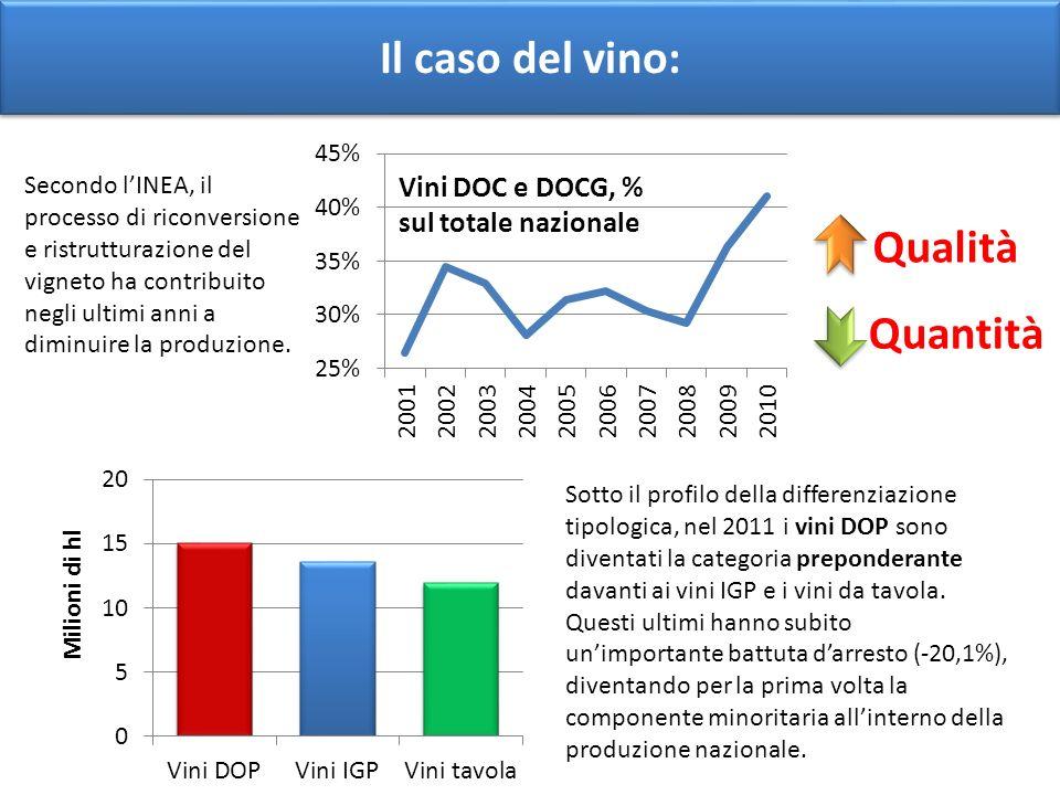 Il caso del vino: Qualità Quantità