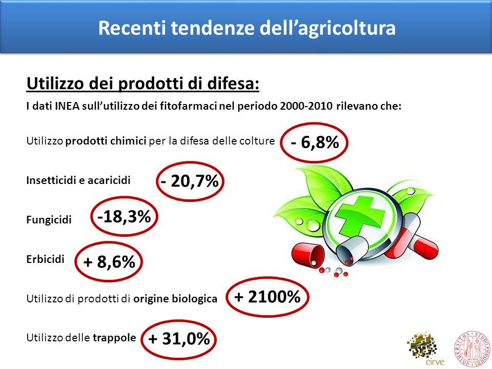 Recenti tendenze dell'agricoltura