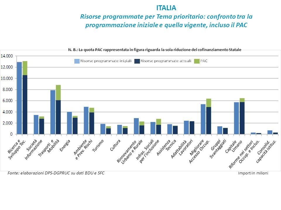 ITALIA Risorse programmate per Tema prioritario: confronto tra la programmazione iniziale e quella vigente, incluso il PAC.