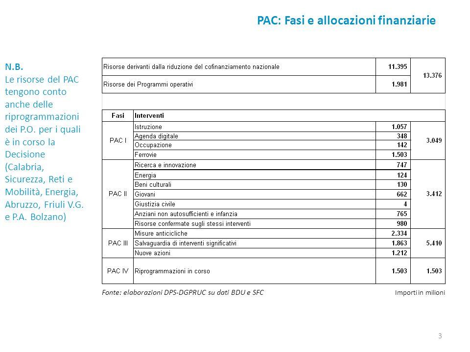 PAC: Fasi e allocazioni finanziarie