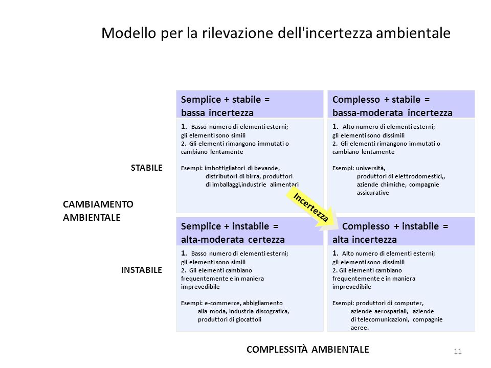 Modello per la rilevazione dell incertezza ambientale