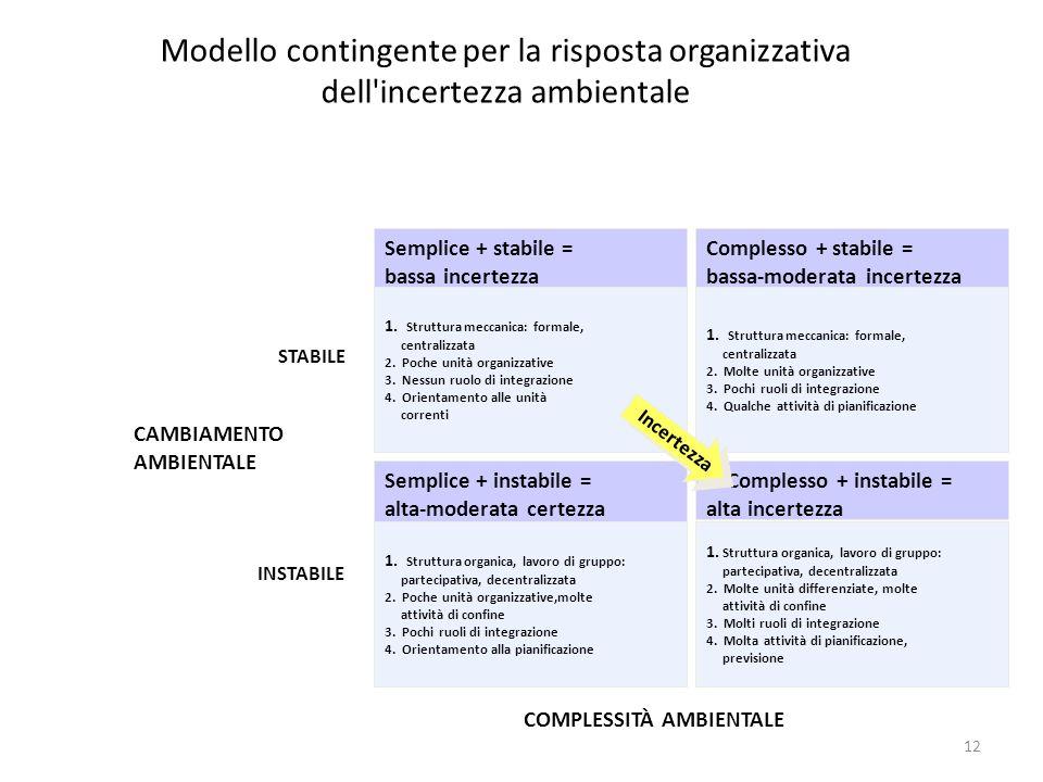 Modello contingente per la risposta organizzativa dell incertezza ambientale