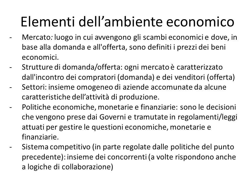 Elementi dell'ambiente economico