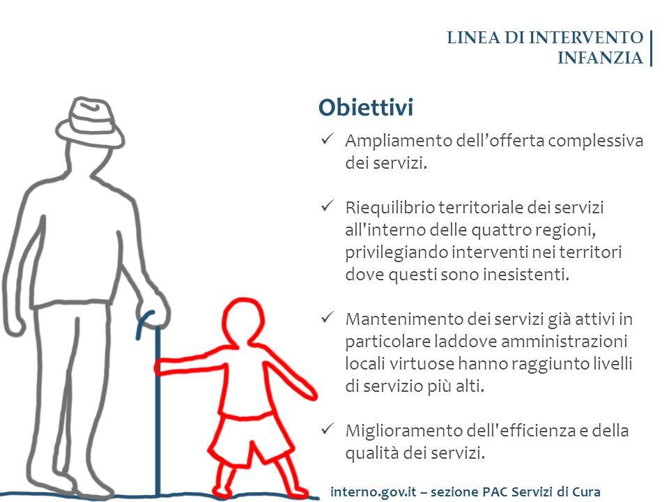 Obiettivi Ampliamento dell'offerta complessiva dei servizi.