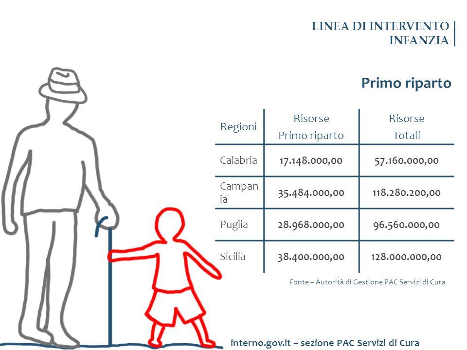 Primo riparto LINEA DI INTERVENTO INFANZIA Regioni Risorse