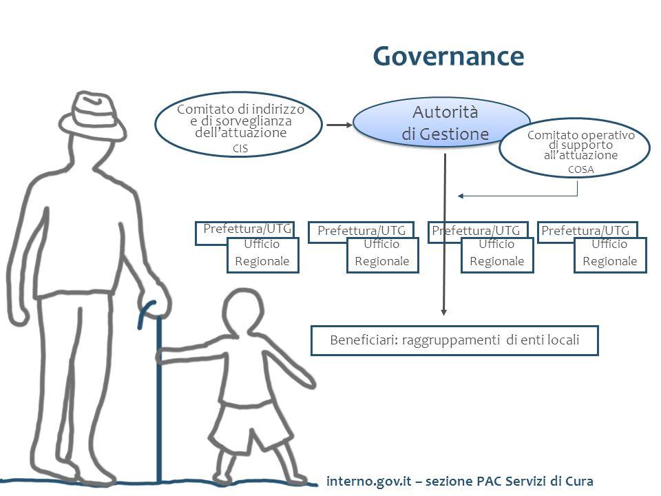 Governance Autorità di Gestione