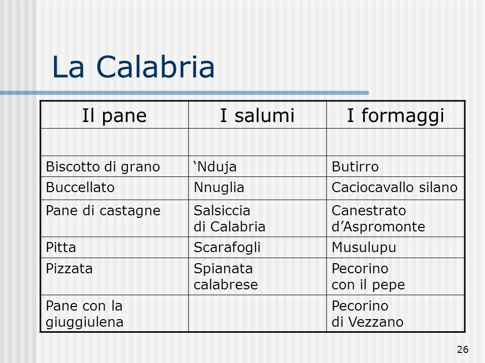 La Calabria Il pane I salumi I formaggi Biscotto di grano 'Nduja