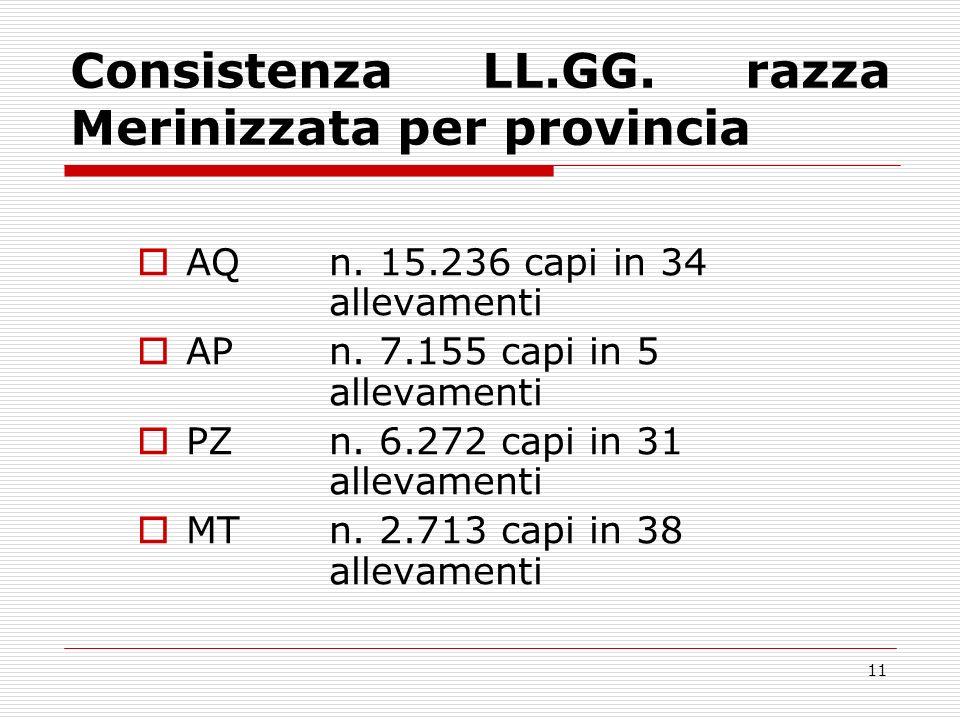 Consistenza LL.GG. razza Merinizzata per provincia