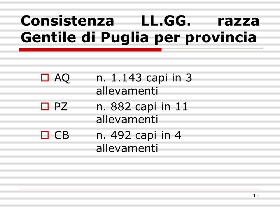 Consistenza LL.GG. razza Gentile di Puglia per provincia