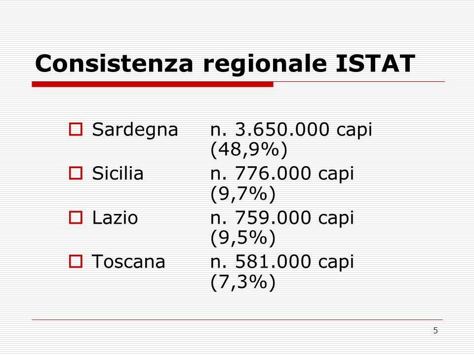Consistenza regionale ISTAT