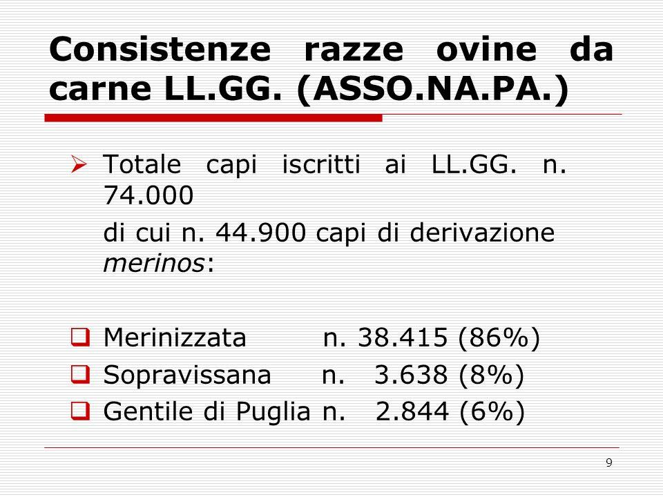 Consistenze razze ovine da carne LL.GG. (ASSO.NA.PA.)
