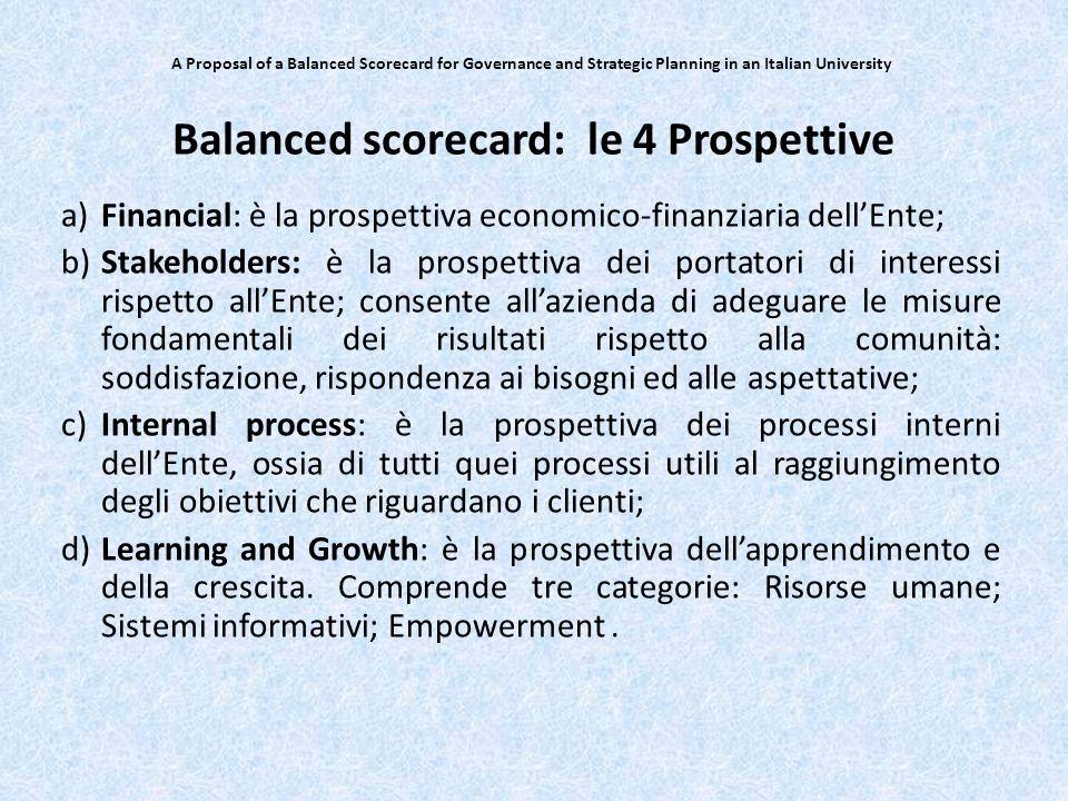 Balanced scorecard: le 4 Prospettive