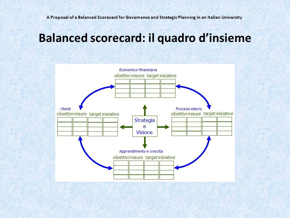 Balanced scorecard: il quadro d'insieme