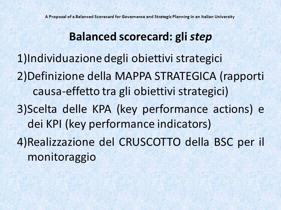 Balanced scorecard: gli step
