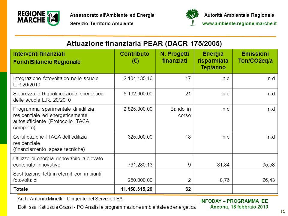 Attuazione finanziaria PEAR (DACR 175/2005)